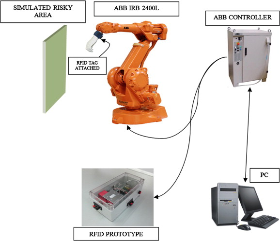 Robotic testing of radio frequency devices designed for industrial