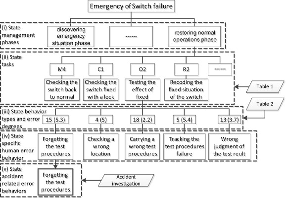 A structured method for the traffic dispatcher error behavior a simplified example of the structured error behavior analysis method fandeluxe Image collections