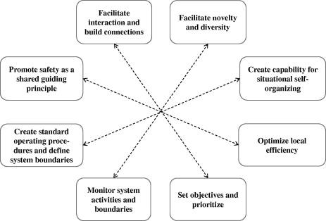 4.1 explain the principles of active participation