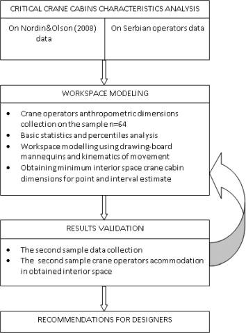 Ergonomic design of crane cabin interior: The path to