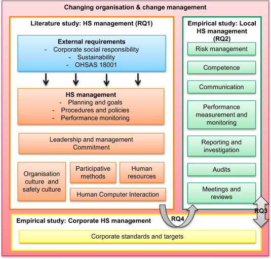 Health and safety management in a changing organisation