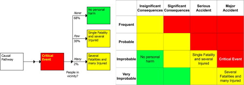 Recommendations On The Use And Design Of Risk Matrices