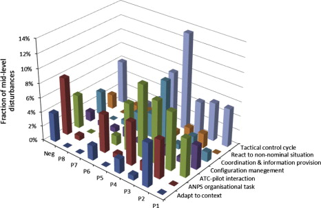 Analysis of the roles of pilots and controllers in the resilience of