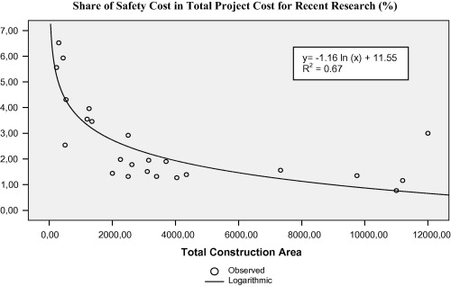Activity based risk assessment and safety cost estimation