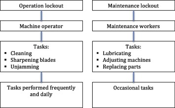 Managing risks linked to machinery in sawmills by controlling