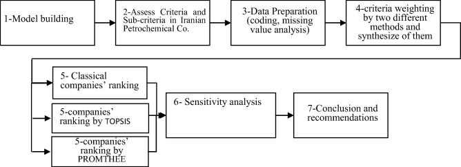 Performance assessment of Iranian petrochemical companies using
