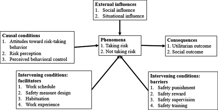 risk taking theory