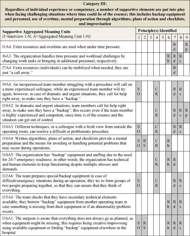 An empirical exploration of the presence of HRO safety principles ...