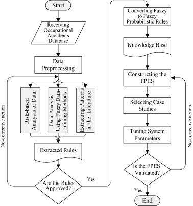 Fuzzy probabilistic expert system for occupational hazard