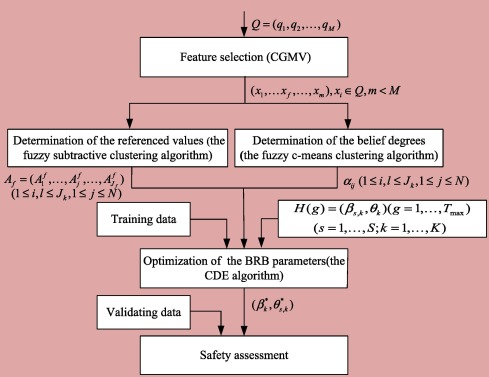 A new safety assessment model for complex system based on
