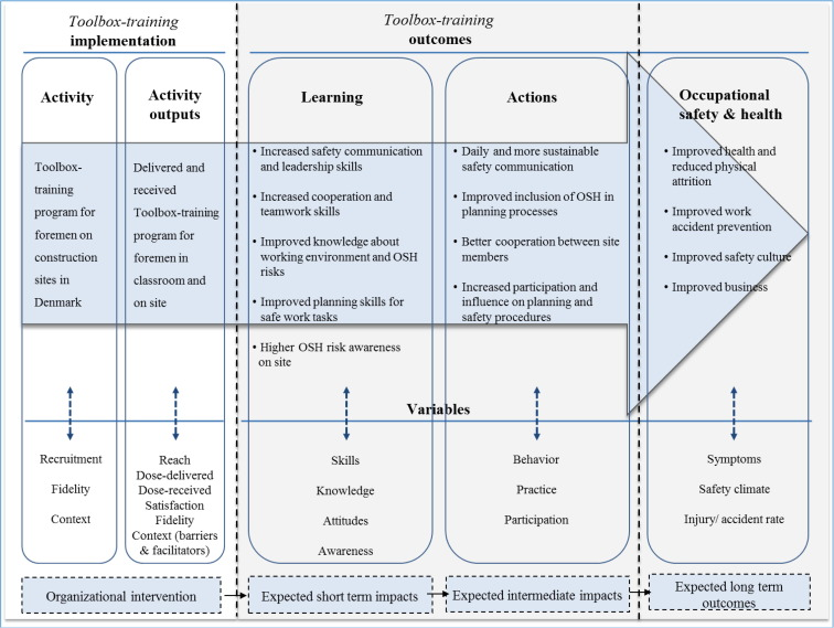 Process evaluation of a Toolbox-training program for
