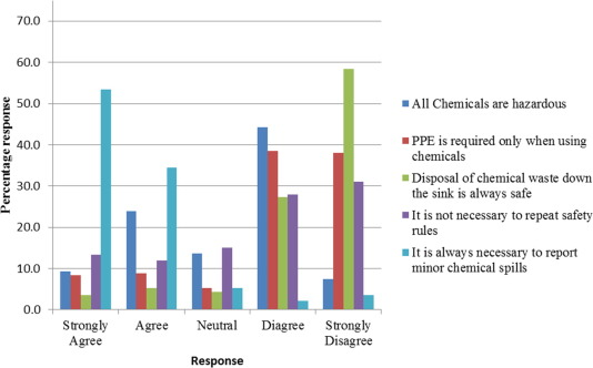 Chemical laboratory safety awareness, attitudes and practices of