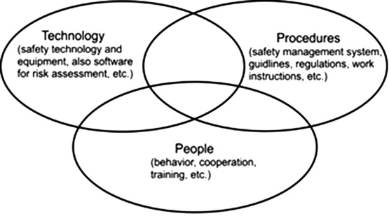 An Integrative Conceptual Framework For Safety Culture The Egg