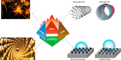 Nanotechnology: The future of fire safety - ScienceDirect