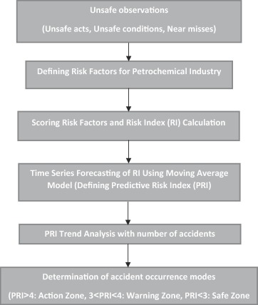 Safety performance evaluation in a steel industry: A short