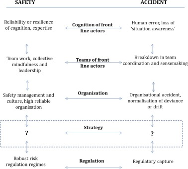 Safety as strategy: Mistakes, failures and fiascos in high-risk