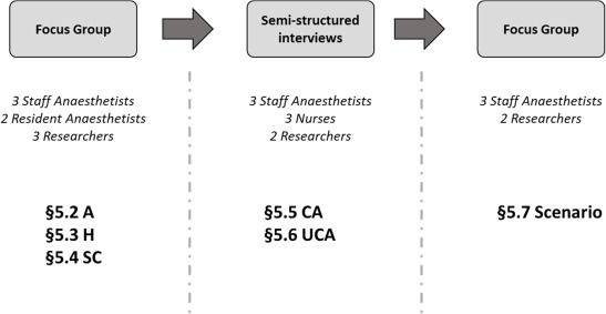 Systemic safety management in anesthesiological practices