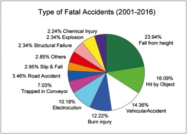 Regulatory interventions and industrial accidents: A case
