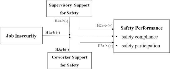 Supervisory and coworker support for safety: Buffers between