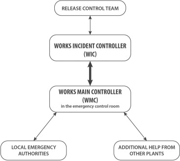 Serious games for industrial safety: An approach for developing