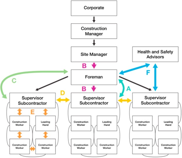 Development of a frontline H&S leadership maturity model in