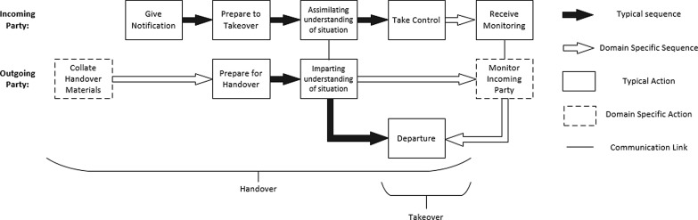 Identified handover tools and techniques in high-risk
