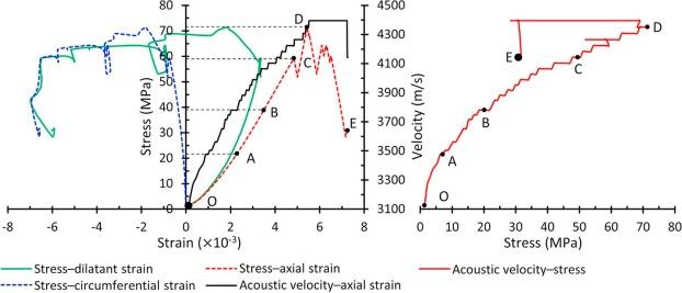 Rorkes Stress And Strain Pdf