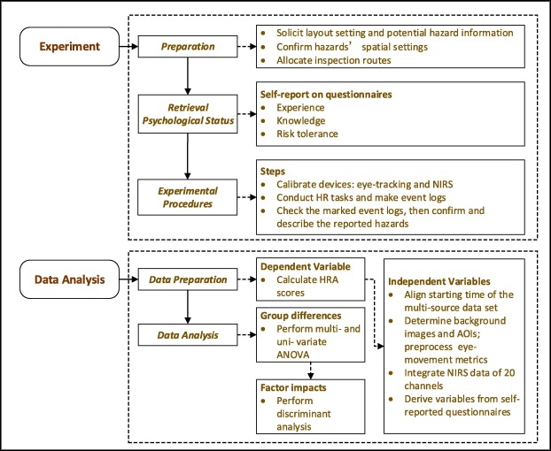 Re Assessing Hazard Recognition Ability In Occupational