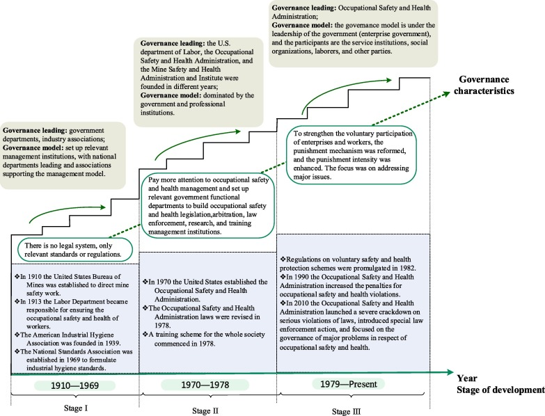 Comparative Study On The Strands Of Research On The Governance Model Of International Occupational Safety And Health Issues Sciencedirect