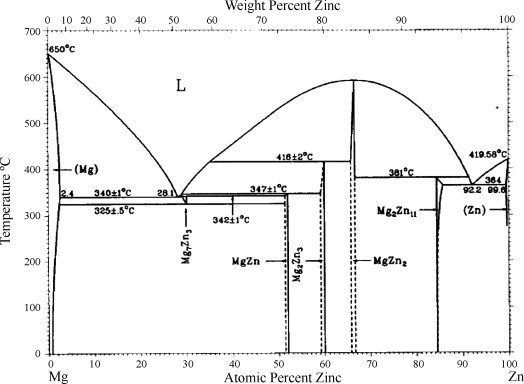 Experimental study of the cemgzn phase diagram at 350 c via mgzn binary phase diagram redrawn from 4 ccuart Image collections