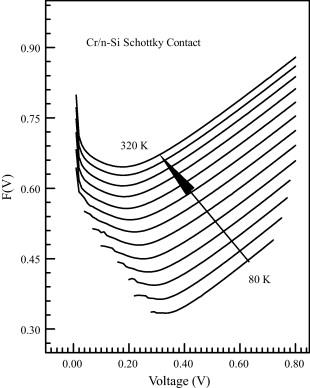 Temperature Dependent Currentvoltage And Capacitancevoltage