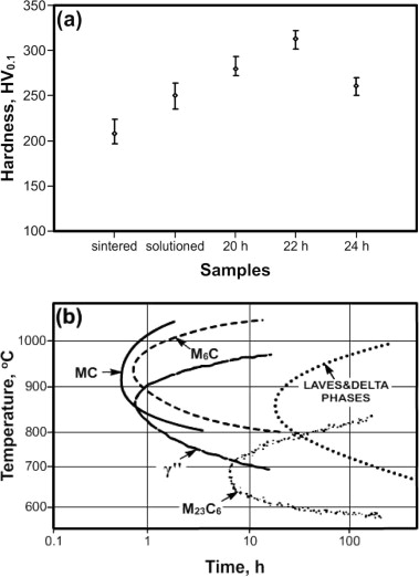 Injection molding of nickel based 625 superalloy sintering heat a vickers hardness values of the sintered solutioned and aged samples and b ttt diagram of the alloy 625 38 ccuart Images