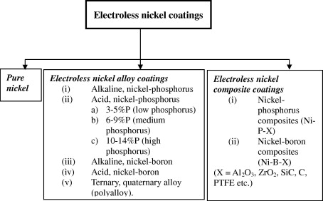 Electroless nickel, alloy, composite and nano coatings – A