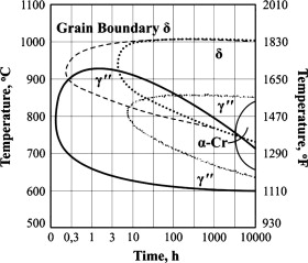 Microstructural and mechanical characterization of injection molded ttt diagram of alloy 718 49 ccuart