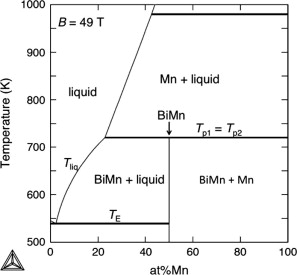 Thermodynamic assessment for the bimn binary phase diagram in high bimn phase diagram at 49 t ccuart Choice Image