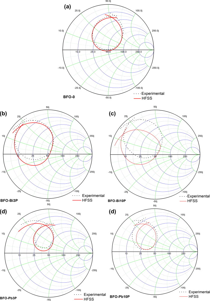Experimental and numerical investigation of dielectric