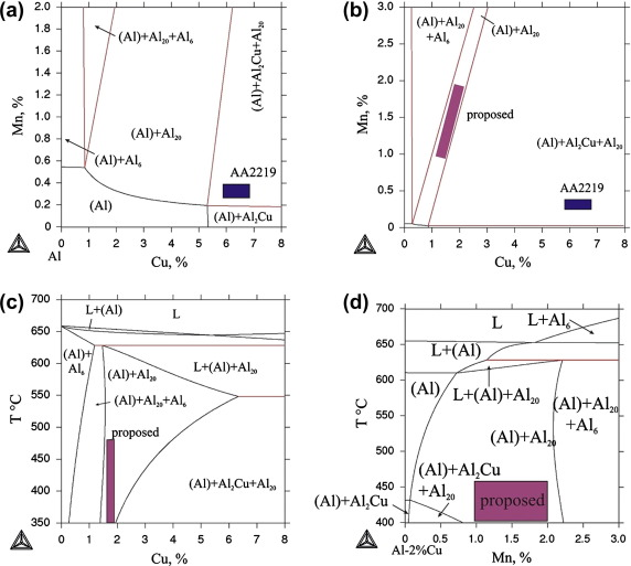 1 s2.0 S0925838813020884 gr1 optimization of phase composition of al cu mn zr sc alloys for