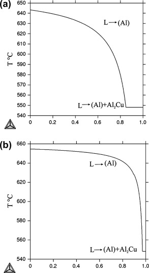 1 s2.0 S0925838813020884 gr2 optimization of phase composition of al cu mn zr sc alloys for