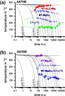 Development of continuous cooling precipitation diagrams for developed continuous cooling precipitation ccp diagrams for the investigated compositions of alloys aa7150 and aa7020 after solution annealing at 480 c ccuart Images