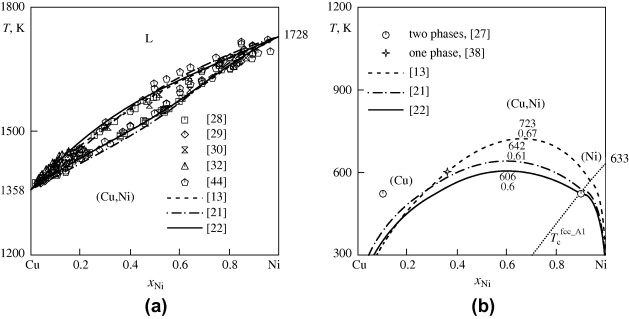 Thermodynamic Assessment Of The Cufeni System Sciencedirect