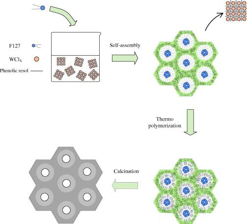 preparation of pt mesoporous tungsten carbide carbon composites via