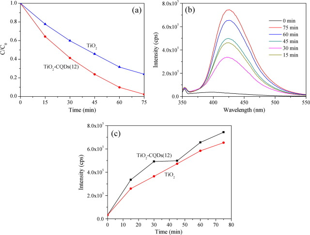 One step uniformly hybrid carbon quantum dots with high reactive a photocatalytic activities of tio2 and tio2cqds12 under the uv irradiation b pl spectra of tio2cqds12 conducted in the terephthalic acid and b ccuart Image collections