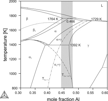 Influence of cooling rate on microstructure formation during rapid calculated binary ti3060al phase diagram based on 3 overlayed are the t02 dot dashed and t0 double dot dashed temperatures and the ccuart Choice Image