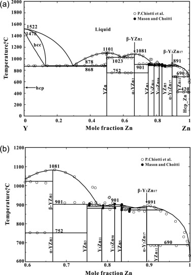 Critical Assessment And Optimization Of Phase Diagrams And
