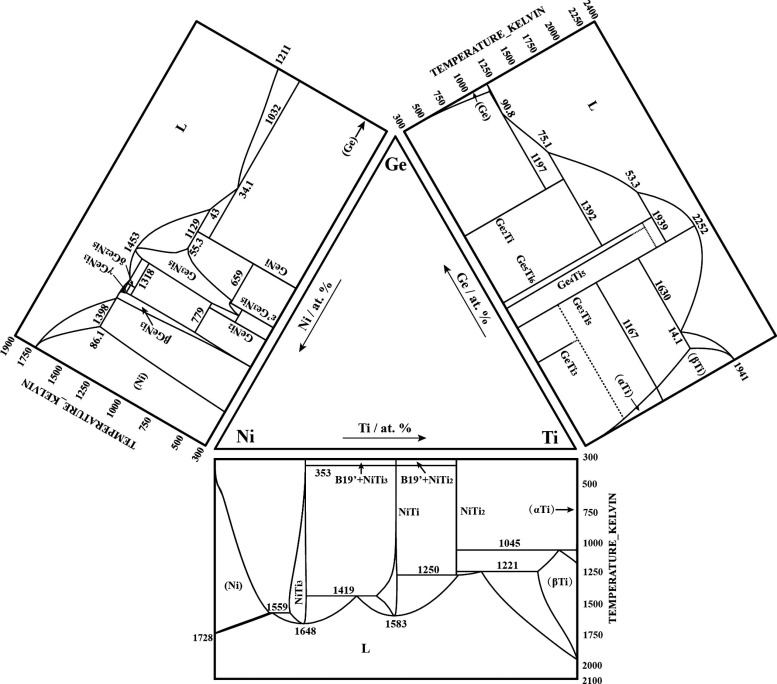 Experimental Investigation Of Phase Equilibria In Ge Ni Ti System