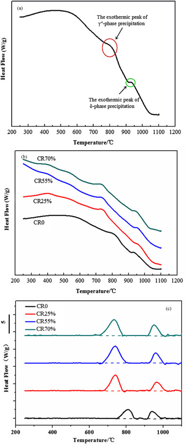 Effects of cold rolling on the precipitation kinetics and the c normalized differential thermal analysis curves of various degrees cold rolled inconel 718 ccuart Images