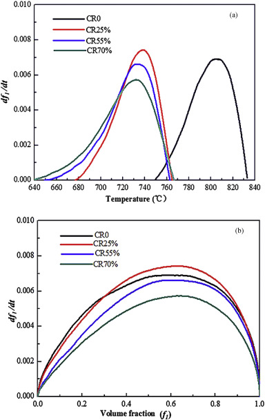 Effects of cold rolling on the precipitation kinetics and the the precipitation rate df1dt as a function of a temperature t and b phase fraction f1 for the various degrees cold rolled inconel 718 alloy ccuart Images