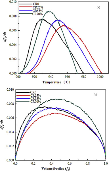 Effects of cold rolling on the precipitation kinetics and the the precipitation rate df2dt as a function of a temperature t and b phase fraction f2 for the various degrees cold rolled inconel 718 alloy ccuart Images