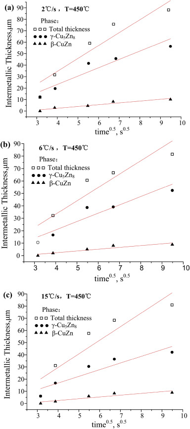 Influence Of Intermetallic Growth On The Mechanical Properties Of Zn