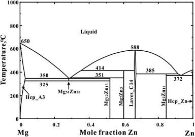 Calculated Optimized Mgu2013Zn Phase Diagram [7].
